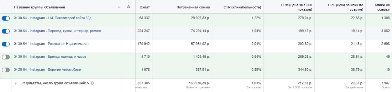 Кейс: 508 заявок на Кухни из Москвы, изображение №7
