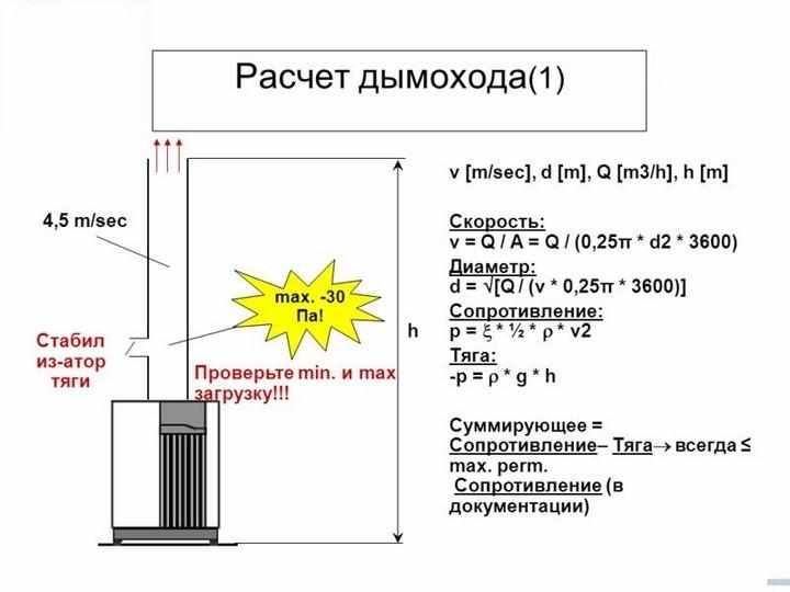 Как рассчитать диаметр дымоходы дымоход как образовалось