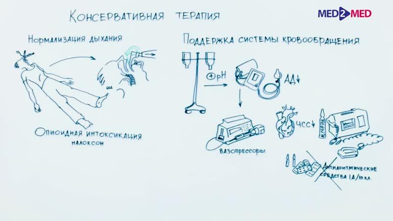 Периоперационное ведение пациентов c опиоидной зависимостью
