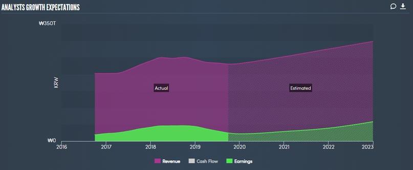 Динамика роста выручки и прибыли компании Samsung Electronics. График из сервиса simplywall.st