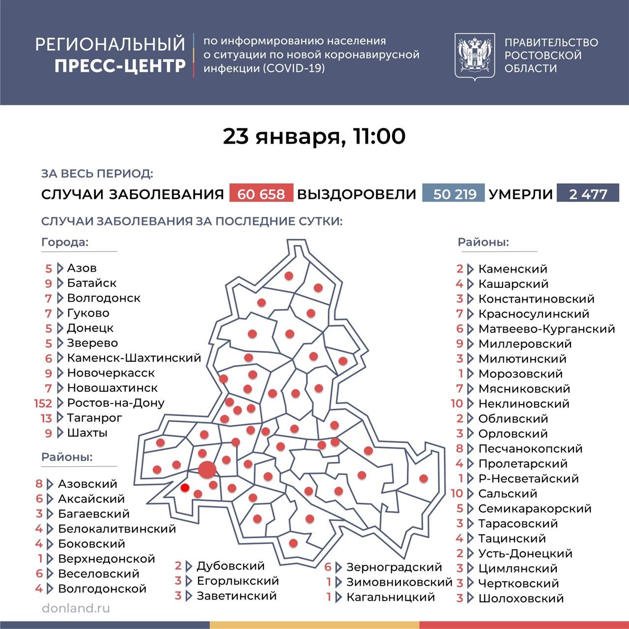 На Дону число инфицированных COVID-19 выросло на 389, в Таганроге 13 новых случаев
