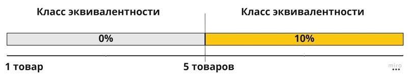 Тест-дизайн. Классы эквивалентности и граничные значения, изображение №3