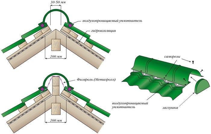 Кровля: коньковые узлы и примыкания к дымоходам и стенам