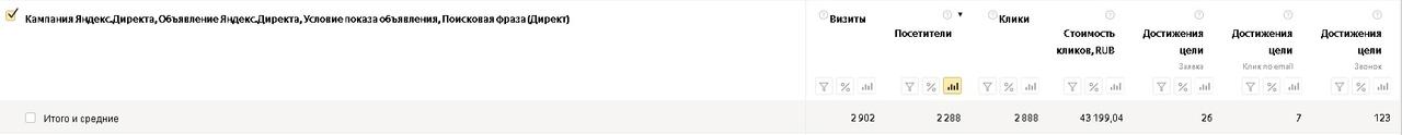 Как заработать больше денег на пиломатериалах и снизить расходы на рекламу, вложили 145 т. на Яндекс Директ, получили 436 заявок., изображение №1