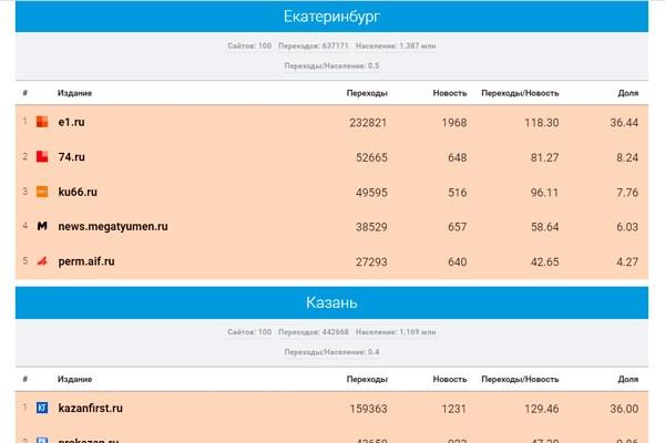 Портал КУ66.РУ стал третьим в рейтинге СМИ Среднег...