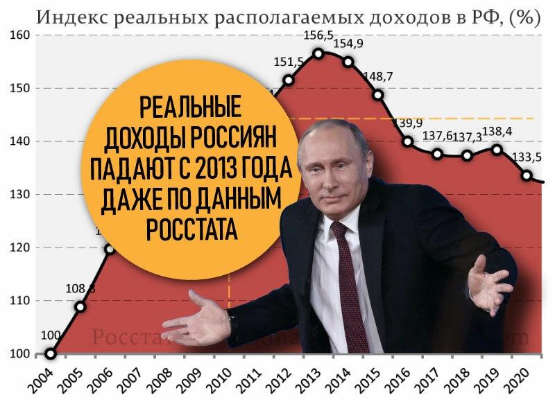 Факты о растущей бедности россиян после 2013 года