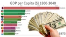 Richest Citizens in The World 1800 2040