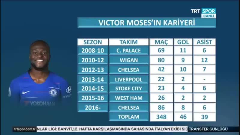 Victor Moses Fenerbahçede Fenerbahçe Transfer Gündemi Trtspor 23 Ocak
