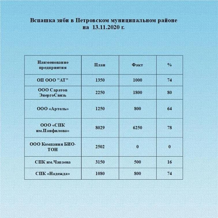 Аграрии Петровского района продолжают вспашку зяби